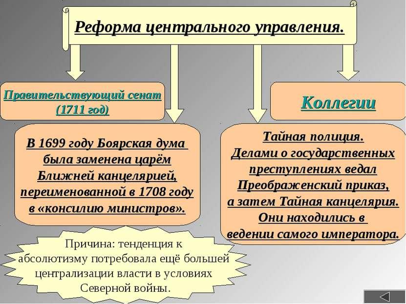 Реформа центрального управления. Правительствующий сенат (1711 год) Коллегии ...