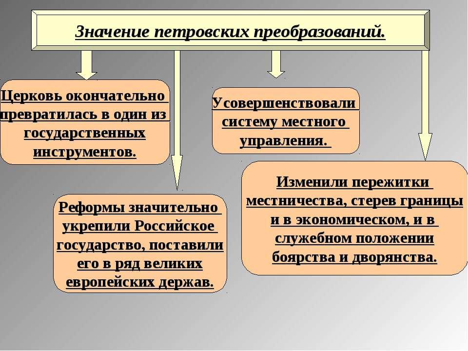 Значение петровских преобразований. Реформы значительно укрепили Российское г...
