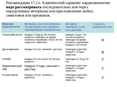 Рекомендация 17.2.e. Клинический скрининг кардиомиопатии надо рассматривать п...