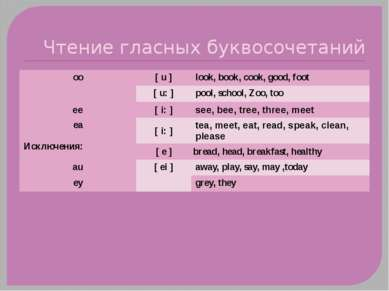 Чтение гласных буквосочетаний oo [ u ] look, book, cook, good, foot [ u: ] po...