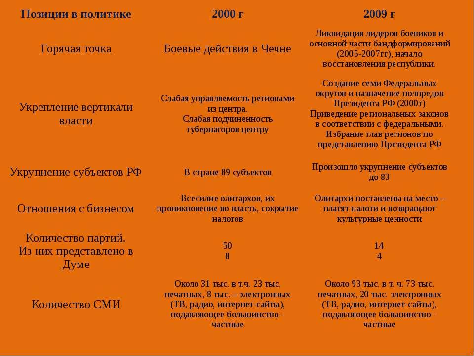 Позиции в политике 2000 г 2009г Горячая точка Боевые действия в Чечне Ликвида...