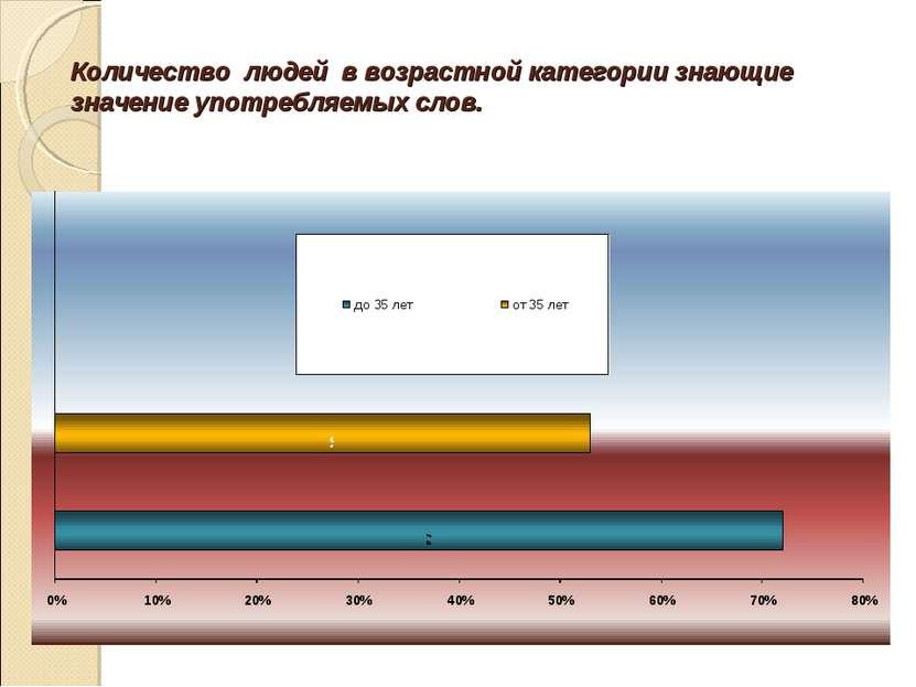 Количество людей в возрастной категории знающие значение употребляемых слов.