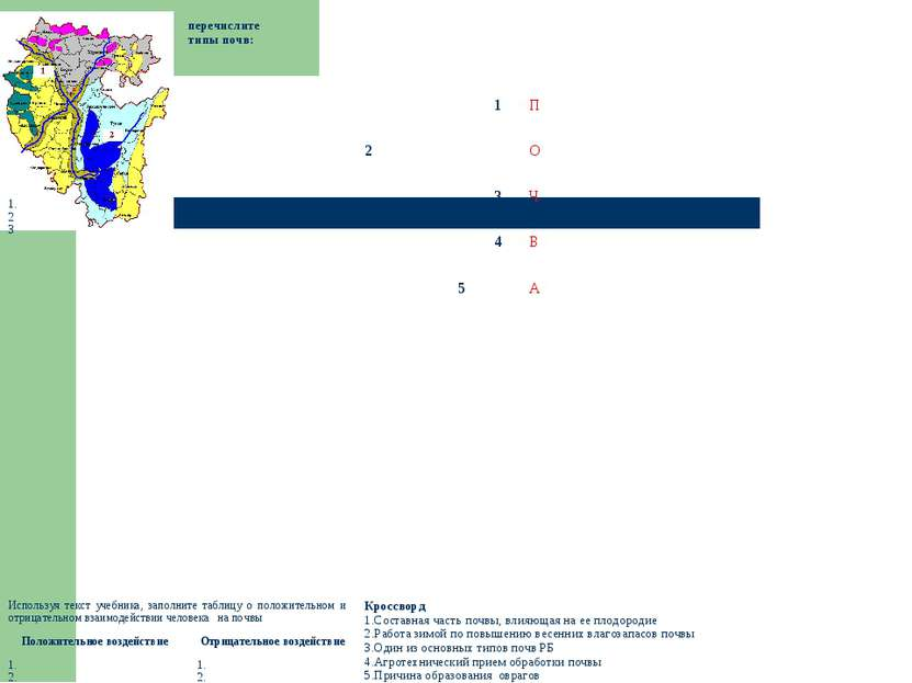перечислите типы почв: 1. 2 3 1 П 2 О 3 Ч 4 В 5 А Используя текст учебника, з...