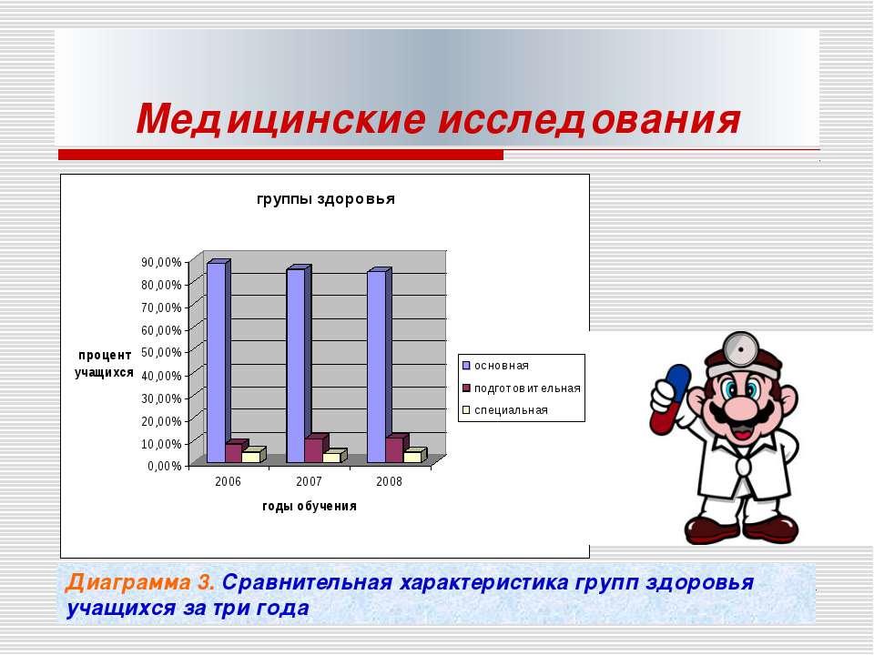 Медицинские исследования Диаграмма 3. Сравнительная характеристика групп здор...