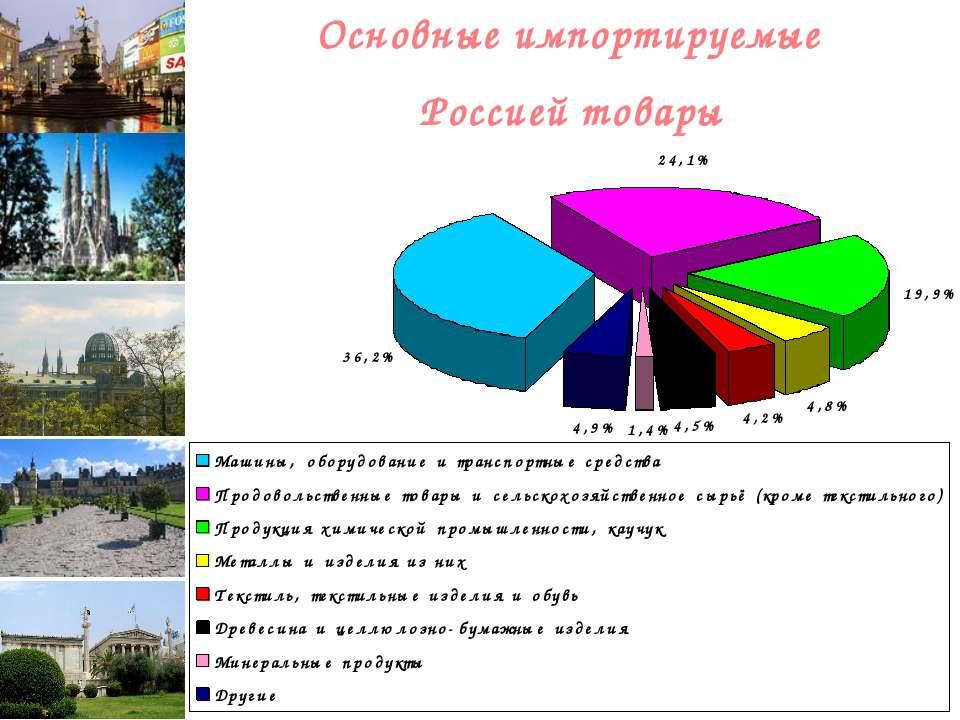 Основные импортируемые Россией товары