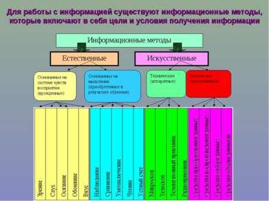 Для работы с информацией существуют информационные методы, которые включают в...