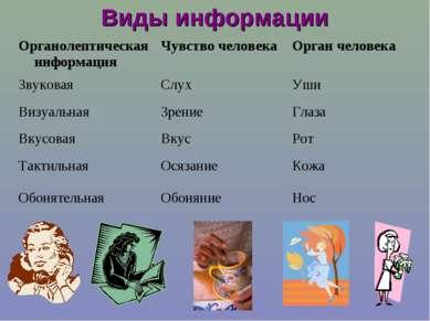 Виды информации Органолептическая информация Чувство человека Орган человека ...