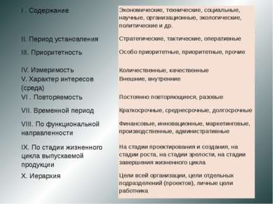 I . Содержание Экономические, технические, социальные, научные, организационн...
