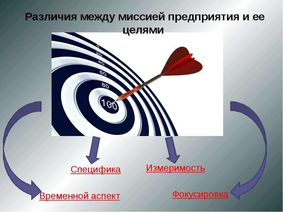 Временной аспект Фокусировка Специфика Измеримость Различия между миссией пре...