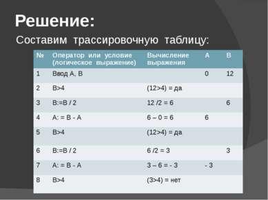 Решение: Составим трассировочную таблицу: № Оператор или условие(логическое в...