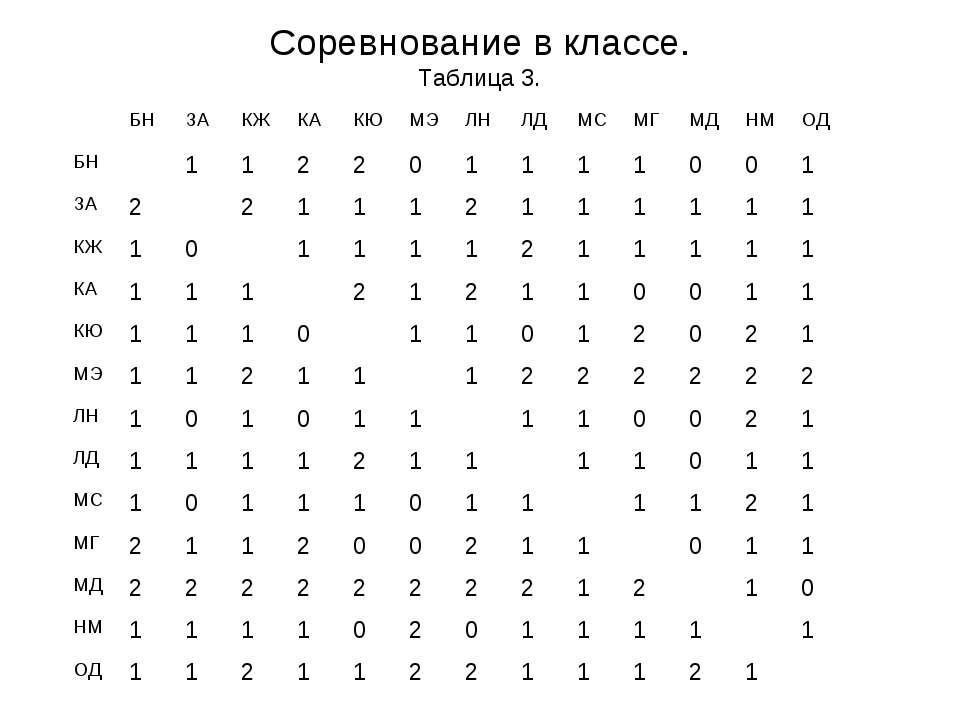 Соревнование в классе. Таблица 3.