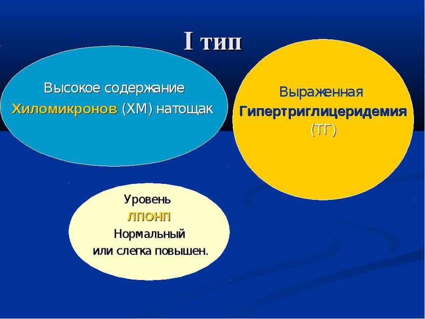 I тип Высокое содержание Хиломикронов (ХМ) натощак Выраженная Гипертриглицери...