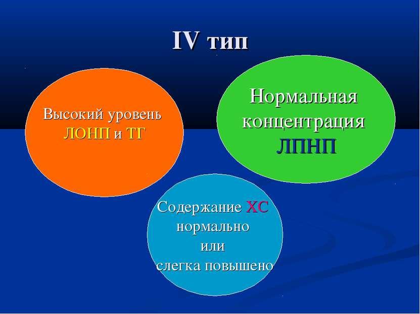IV тип Высокий уровень ЛОНП и ТГ Нормальная концентрация ЛПНП Содержание ХС н...