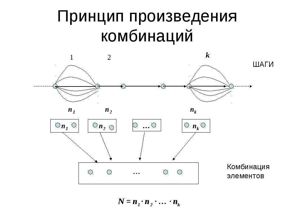 Принцип произведения комбинаций N = n1 ∙ n2 ∙ … ∙ nk