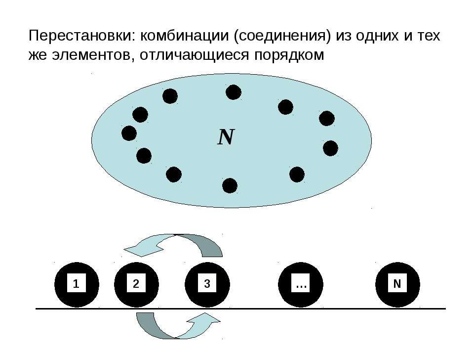 Перестановки: комбинации (соединения) из одних и тех же элементов, отличающие...