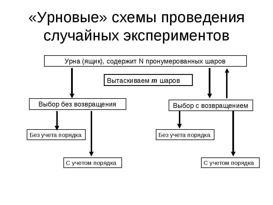 «Урновые» схемы проведения случайных экспериментов Урна (ящик), содержит N пр...