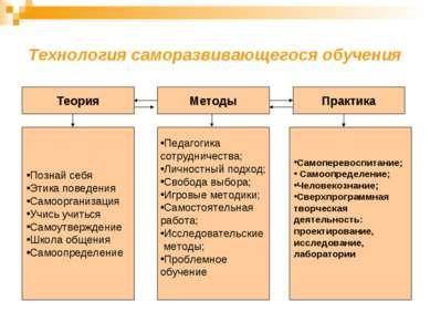 Технология саморазвивающегося обучения Практика Теория Методы Познай себя Эти...