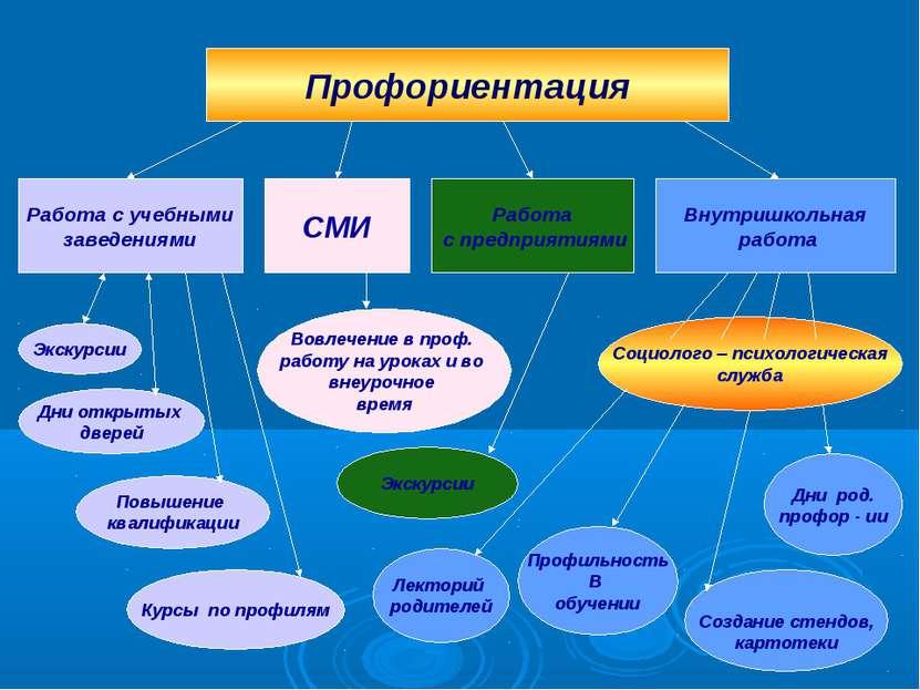 Профориентация Работа с учебными заведениями СМИ Работа с предприятиями Внутр...