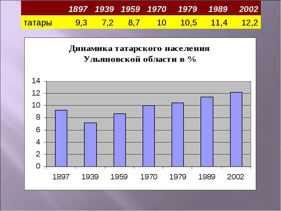 1897 1939 1959 1970 1979 1989 2002 татары 9,3 7,2 8,7 10 10,5 11,4 12,2