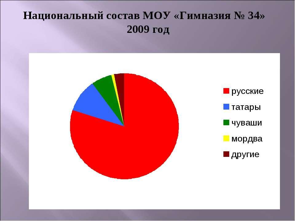 Национальный состав МОУ «Гимназия № 34» 2009 год
