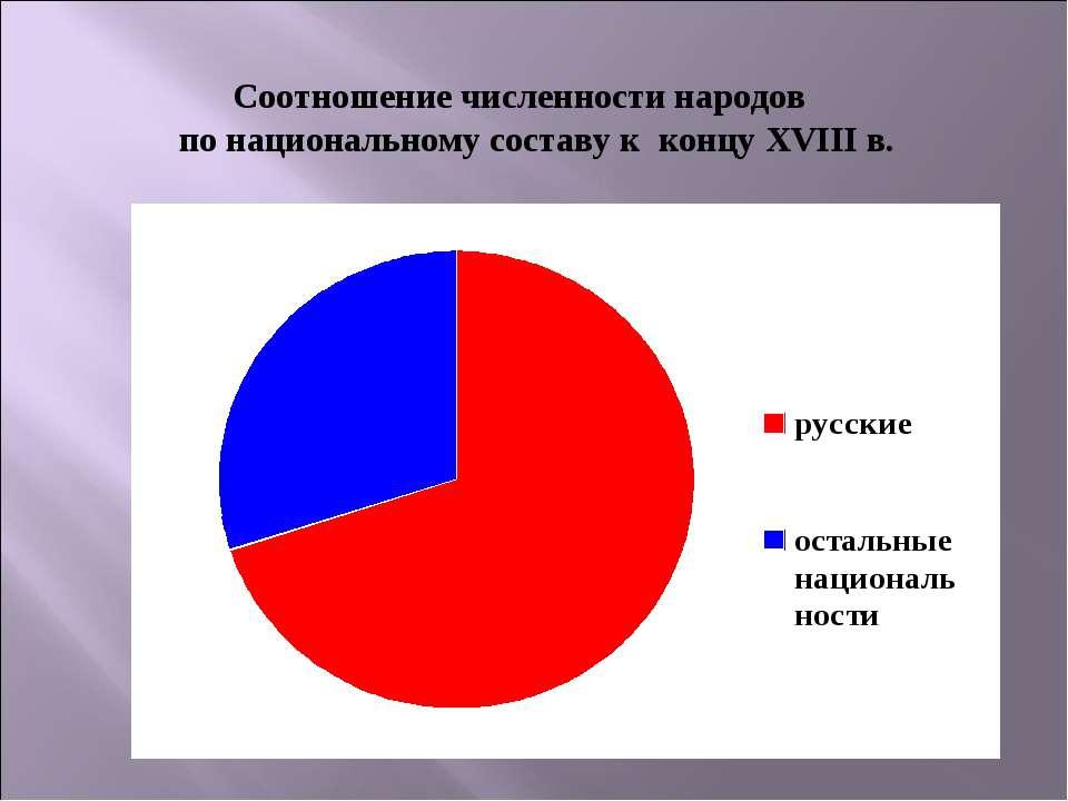 Соотношение численности народов по национальному составу к концу XVIII в.