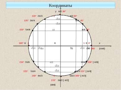 Координаты у π/2 90° 120° 2π/3 1 π/3 60° 135° 3π/4 π/4 45° 150° 5π/6 1/2 π/6 ...