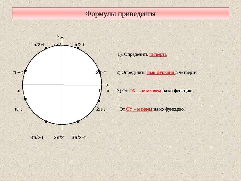 Формулы приведения y π/2+t π/2 π/2-t 1). Определить четверть π – t 2π+t 2).Оп...