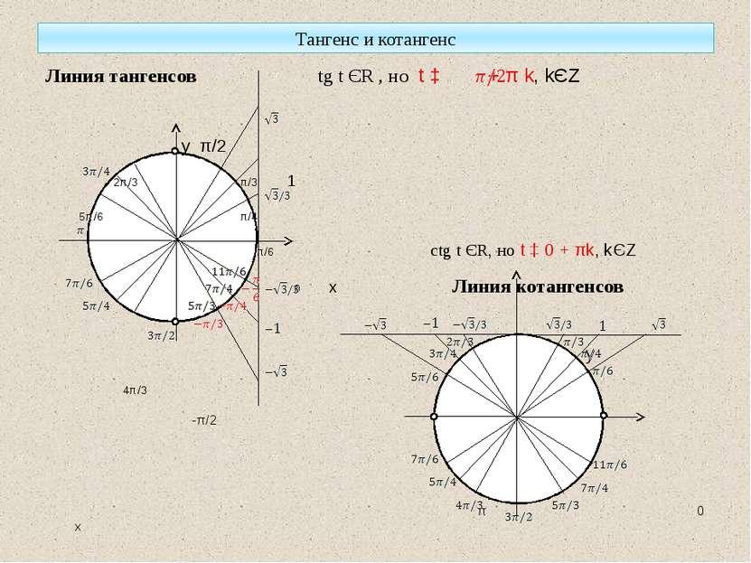 Тангенс и котангенс Линия тангенсов tg t ЄR , но t ‡ + π k, kЄZ у π/2 2π/3 π/...