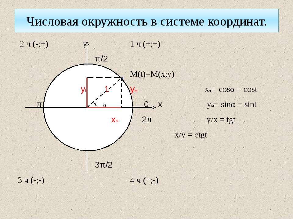 Числовая окружность в системе координат. 2 ч (-;+) у 1 ч (+;+) π/2 М(t)=M(x;y...