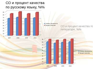 СО и процент качества по русскому языку, %%