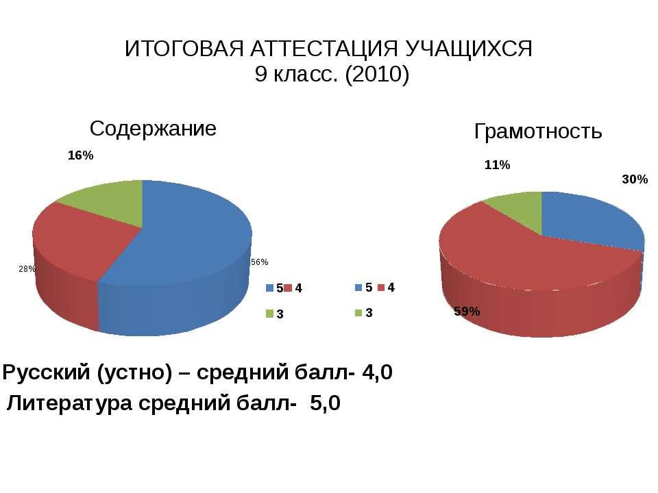 ИТОГОВАЯ АТТЕСТАЦИЯ УЧАЩИХСЯ 9 класс. (2010)