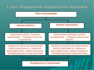 1 этап: Определение потребности в персонале