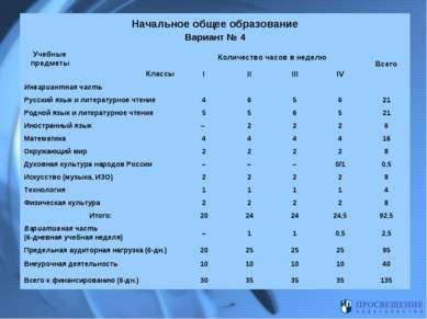 Начальное общее образование Вариант № 4 Учебные предметы Классы Количество ча...
