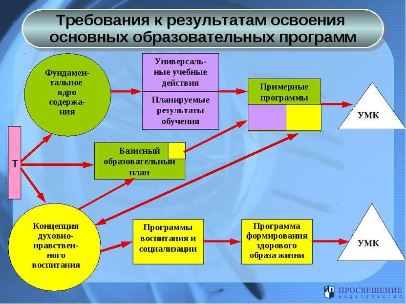 Базисный образовательный план Программы воспитания и социализации Планируемые...