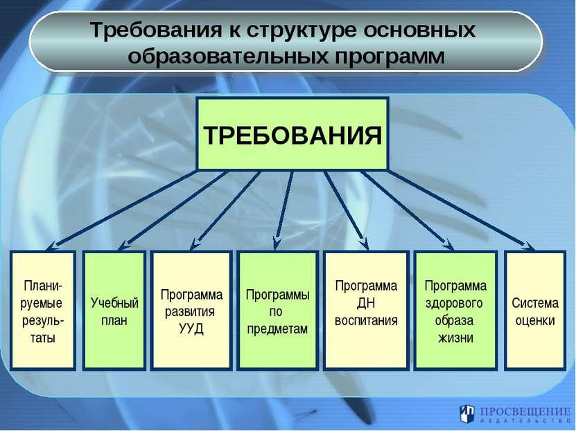 Требования к структуре основных образовательных программ ТРЕБОВАНИЯ Учебный п...