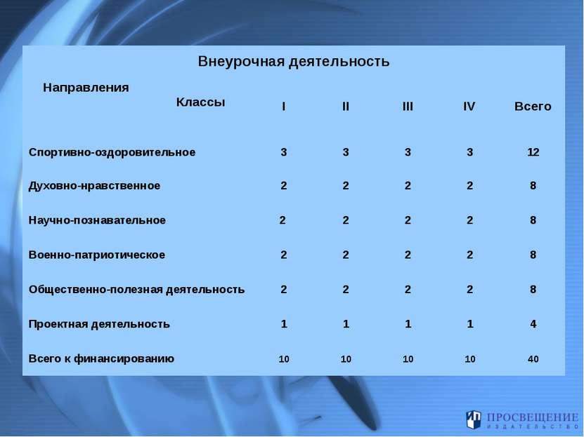 Внеурочная деятельность Направления Классы I II III IV Всего Спортивно-оздоро...