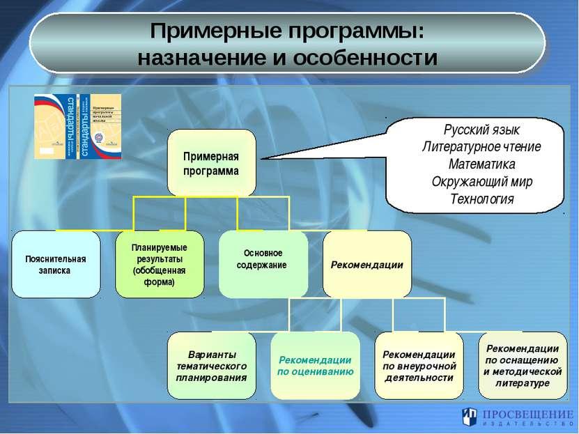 Примерные программы: назначение и особенности Примерная программа Пояснительн...