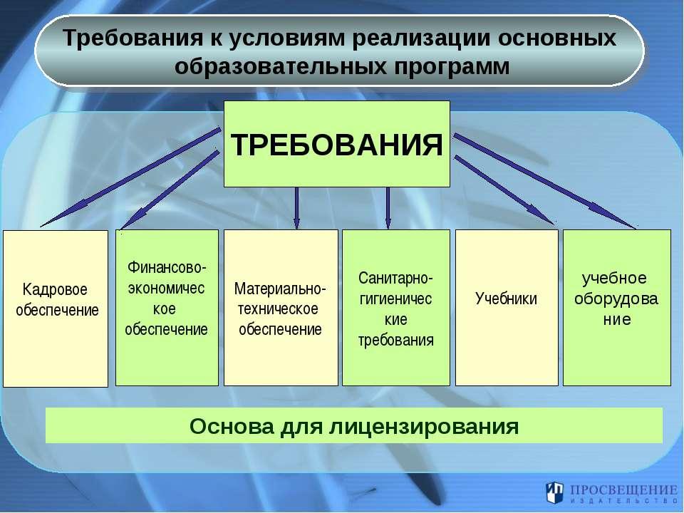 Требования к условиям реализации основных образовательных программ ТРЕБОВАНИЯ...
