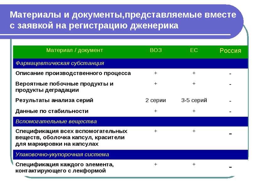 Материалы и документы,представляемые вместе с заявкой на регистрацию дженерик...