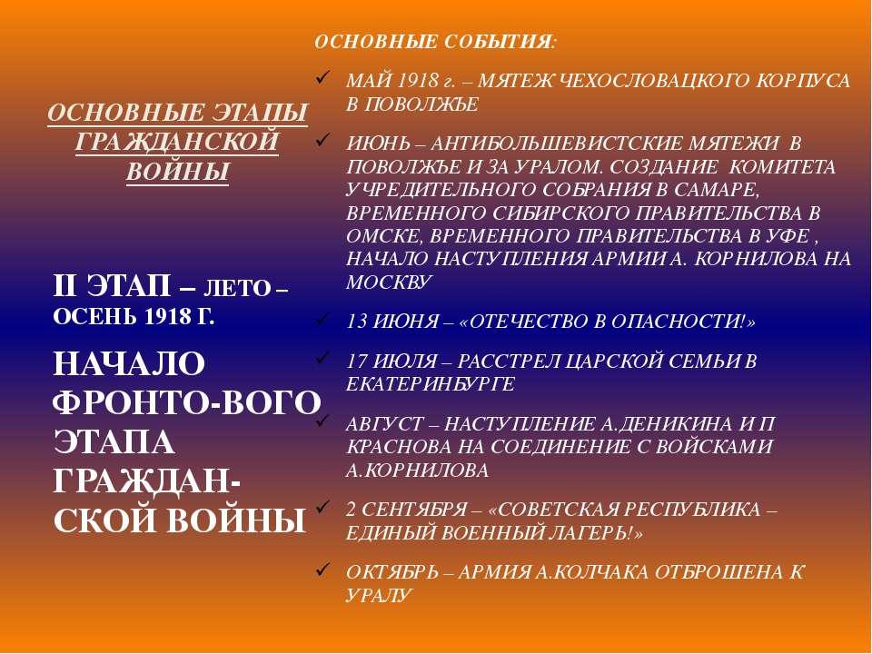 ОСНОВНЫЕ ЭТАПЫ ГРАЖДАНСКОЙ ВОЙНЫ ОСНОВНЫЕ СОБЫТИЯ: МАЙ 1918 г. – МЯТЕЖ ЧЕХОСЛ...