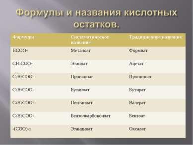 Формулы Систематическое название Традиционное название НСОО- Метаноат Формиат...