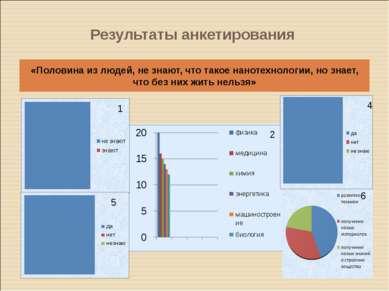 Результаты анкетирования «Половина из людей, не знают, что такое нанотехнолог...