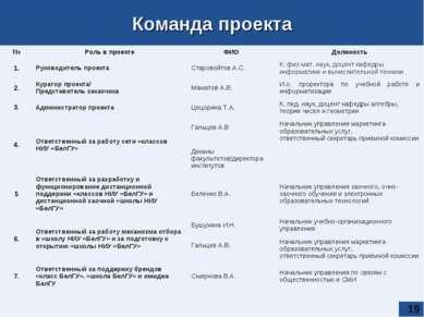 * Команда проекта № Роль в проекте ФИО Должность 1. Руководитель проекта Стар...