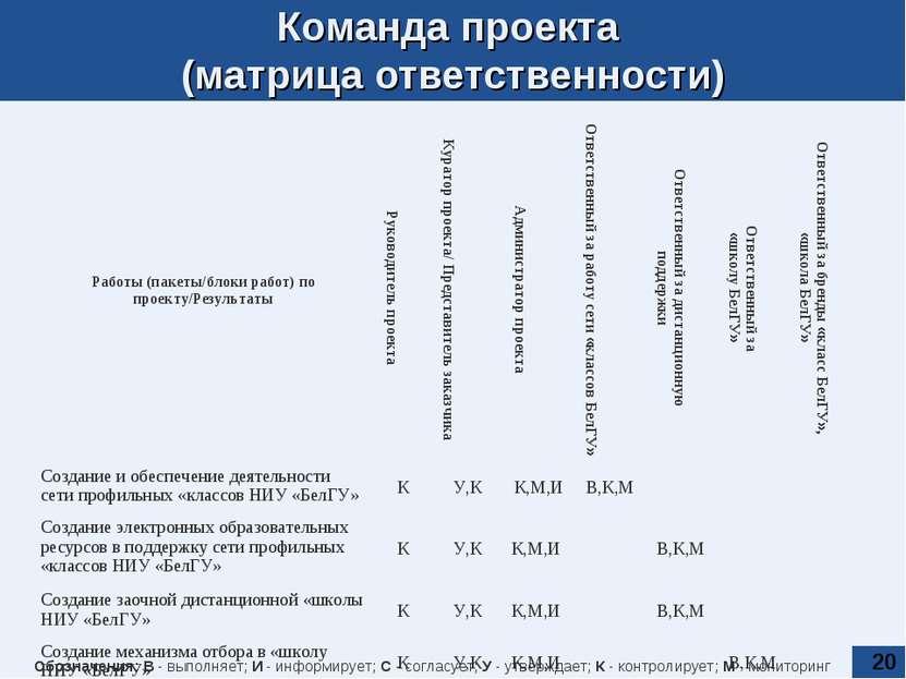 * Команда проекта (матрица ответственности) Обозначения: В - выполняет; И - и...