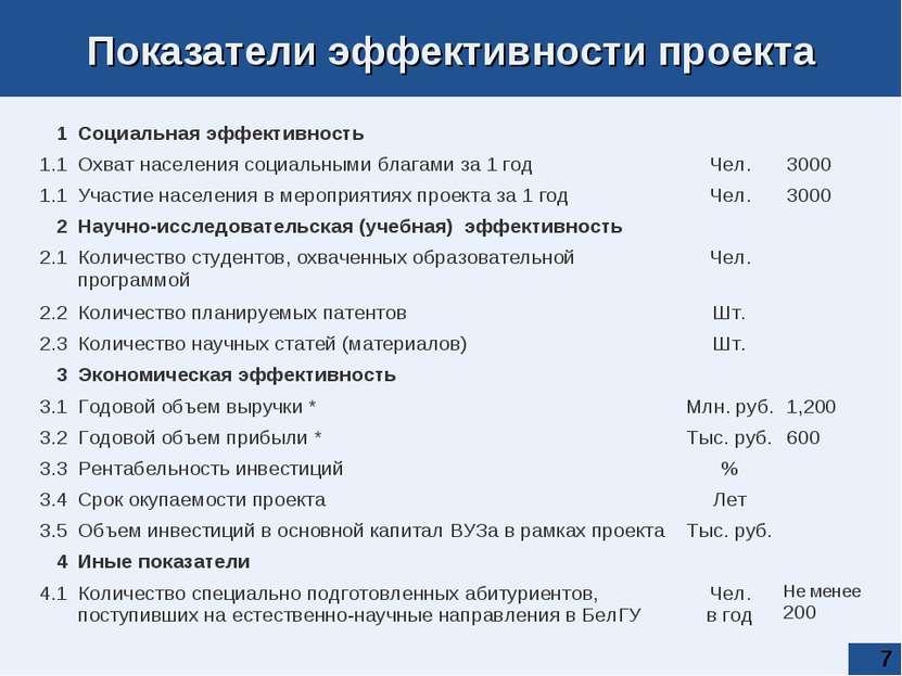 * Показатели эффективности проекта 1 Социальная эффективность 1.1 Охват насел...
