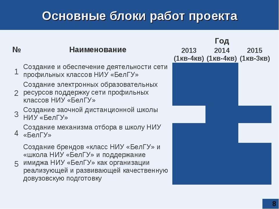 * Основные блоки работ проекта № Наименование Год 2013 (1кв-4кв) 2014 (1кв-4к...