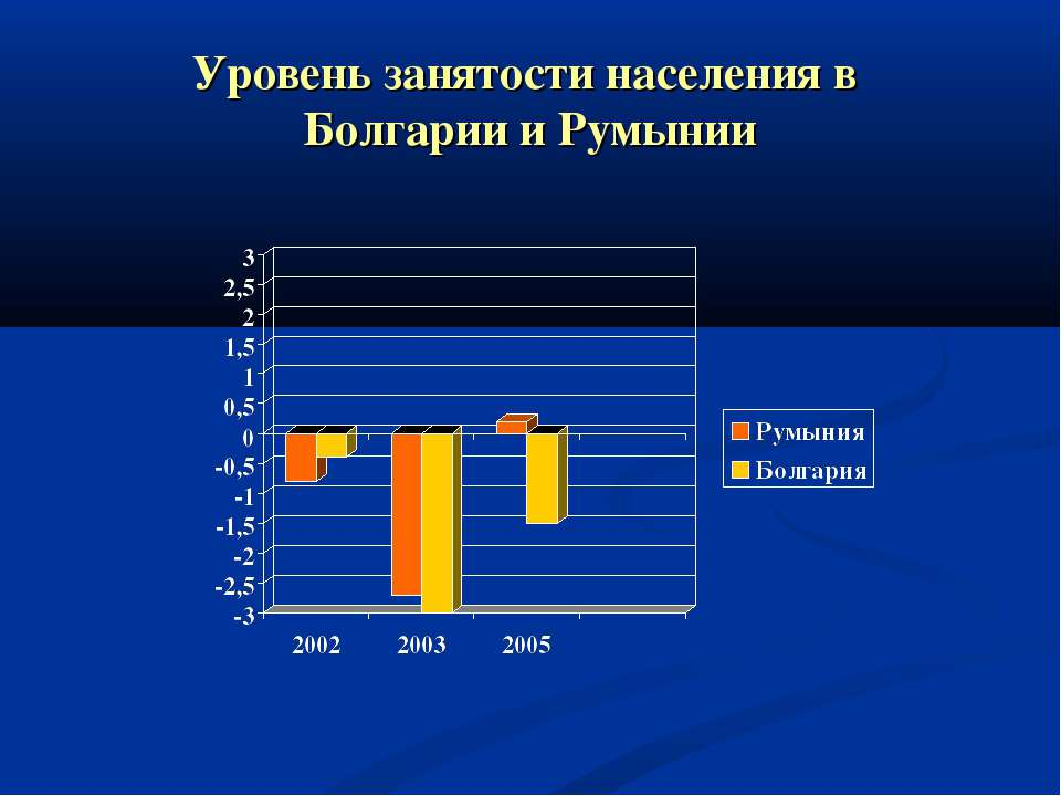 Уровень занятости населения в Болгарии и Румынии