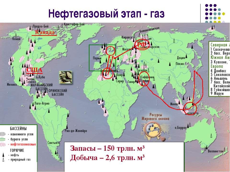 Нефтегазовый этап - газ Запасы – 150 трлн. м3 Добыча – 2,6 трлн. м3 РФ США Ка...