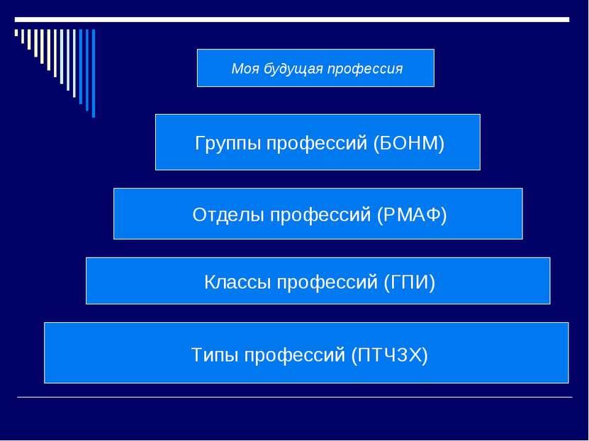 Моя будущая профессия Группы профессий (БОНМ) Отделы профессий (РМАФ) Классы ...