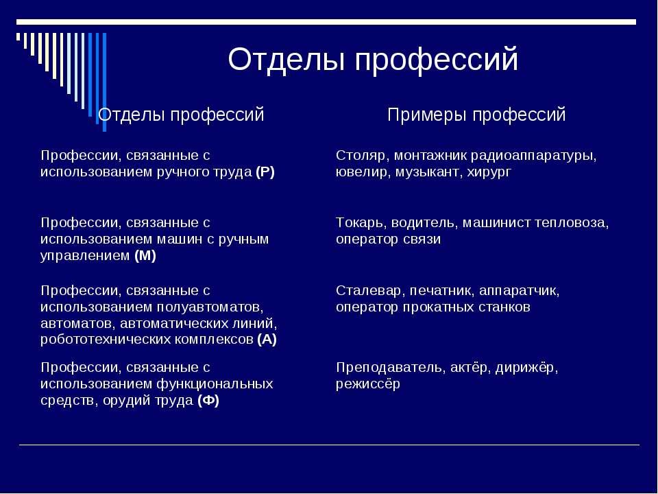 Отделы профессий Отделы профессий Примеры профессий Профессии, связанные с ис...